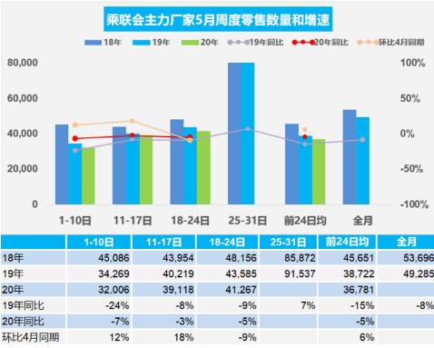 ?乘聯會:2020年5月前三周乘用車較4月同期的零售總體增長6%