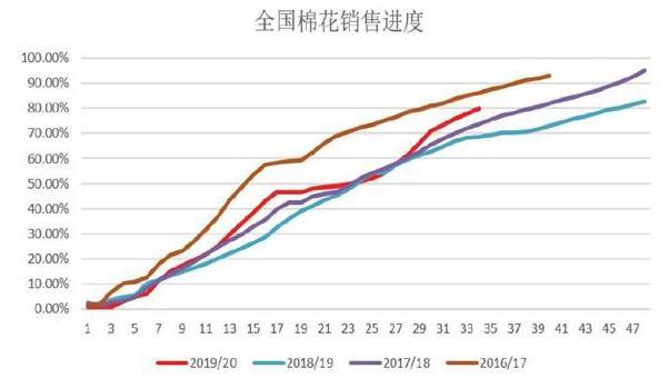 国内外棉花价格影响因素与2020年行情走势分析