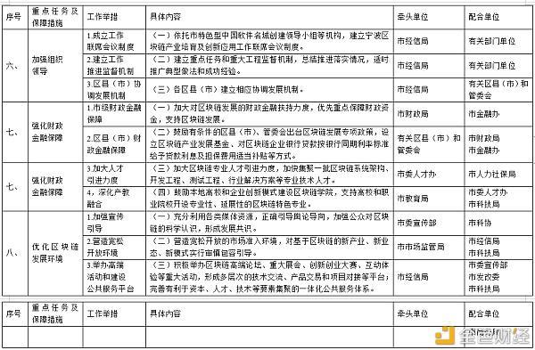 《宁波市加快区块链产业培育及创新应用三年行动计划(2020-2022)》印发