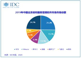 IDC:2019年中国云系统和服务管理软件市场规模达1.51亿美元