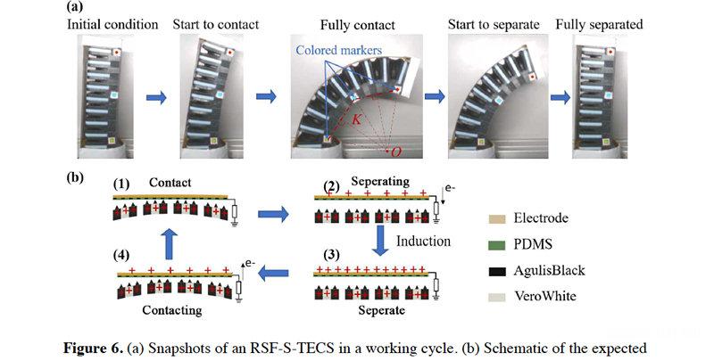 3D打印软性机器人手指,快速成型制造和软机器人技术