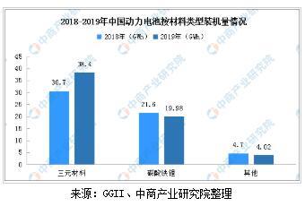 2020年中国软包动力电池市场分析及前景预测