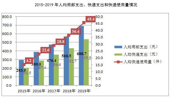 2020年5月份浙江省快递业务量单月达16.8亿件,同比增长52.5%