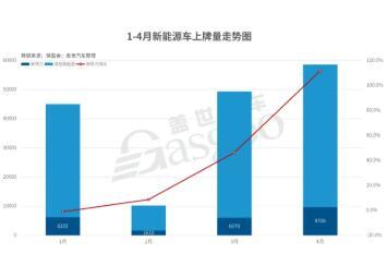 2020年4月造车新势力企业上牌9706辆,同比增长111.7%