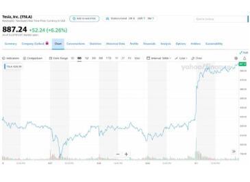 特斯拉柏林超级工厂破土动工,股价大涨6.3%