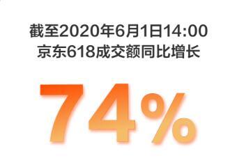 京东618成交额同比增长74%,京东物流出库量已超去年全天