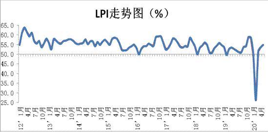 2020年5月份中国物流业景气指数为54.8%,较上月回升1.2个百分点