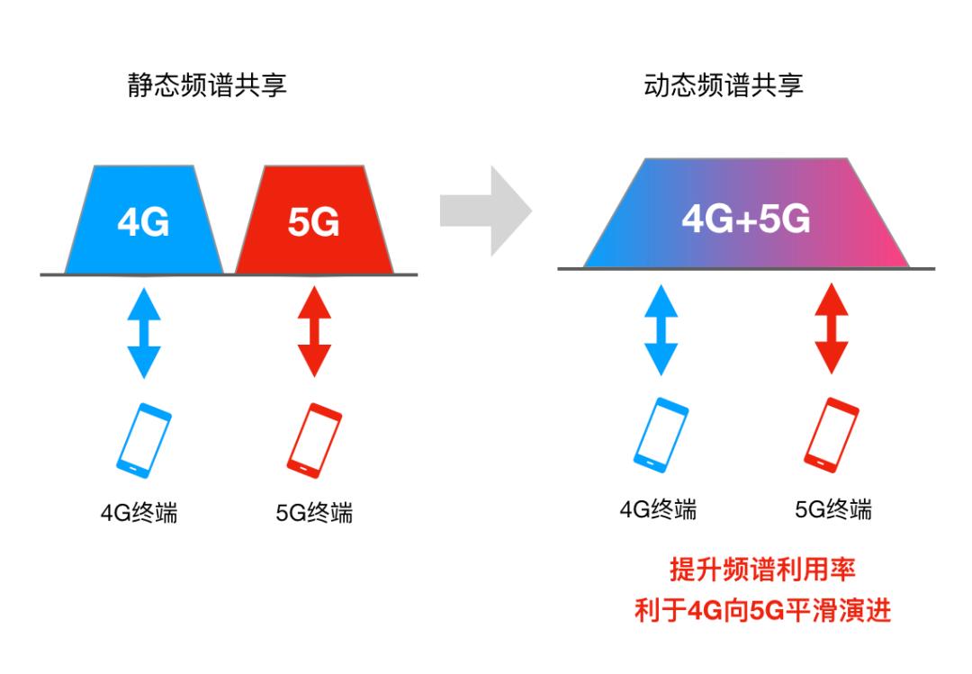 5G动态频谱共享如何部署?背后的原理是什么?