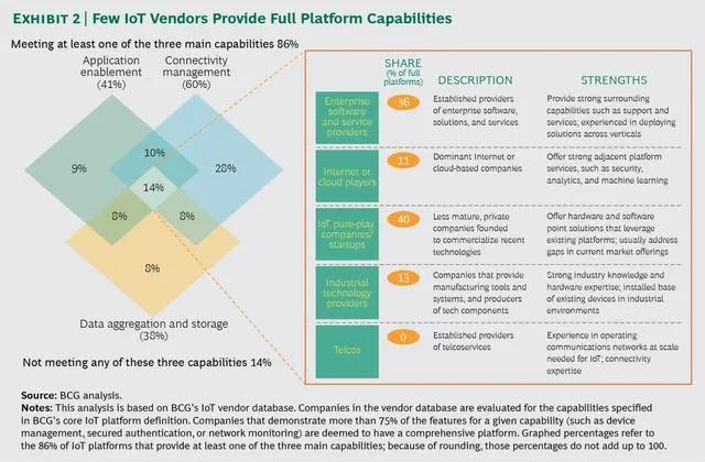 超400家公司提供IoT平台,企业如何选择合适的物联网平台