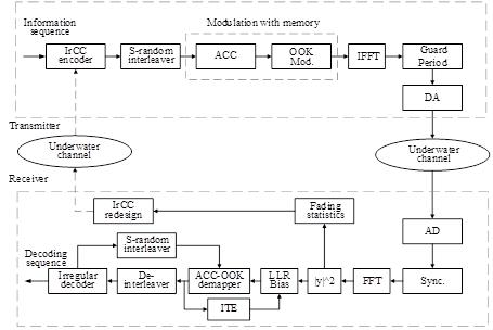 一种采用开关键控调制的高频谱效率多载波非相干水声通信方案