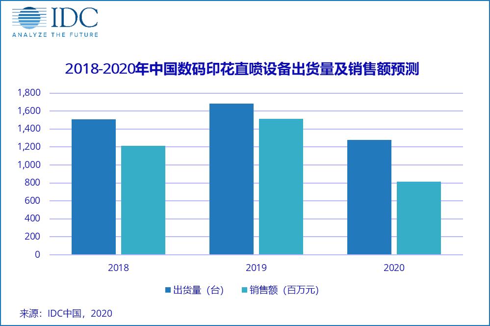 2019年中国市场数码印花直喷设备出货量超1600台,销售额超15亿元