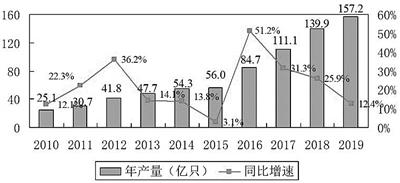 我国锂离子电池发展现状:龙头企业打开全球市场,进出口顺差稳步扩大