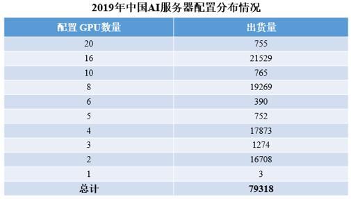 2019年中国AI服务器出货量为79318台,同比增长46.7%