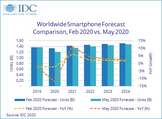 IDC预计2020年全球智能手机出货量将同比下降近12%至12亿部