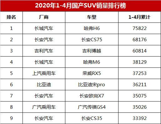 2020年1-4月国产SUV销量排行榜:哈弗H6 75822辆位居榜首