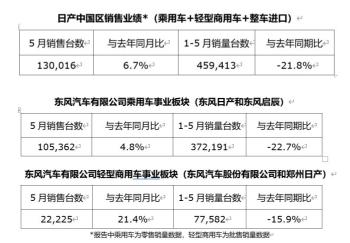 日产汽车中国区2020年5月销量达130016台,同比增长6.7%