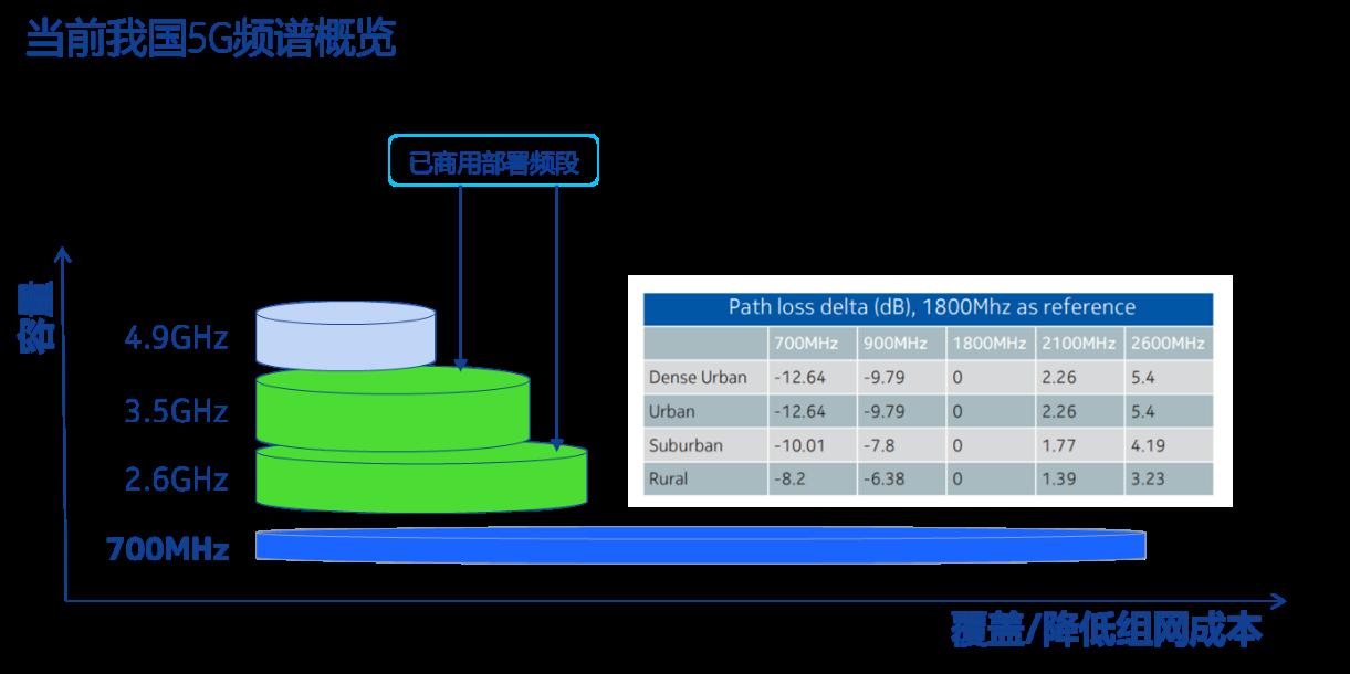 700MHz频段5G网络建设面临的机遇与挑战