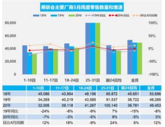 2020年5月中国乘用车市场日均零售销量达4.9万辆,环比增长12%