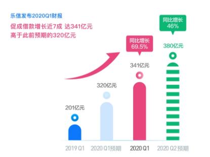 乐信2020年第一季度财报:营收25亿元,利润1.67亿元