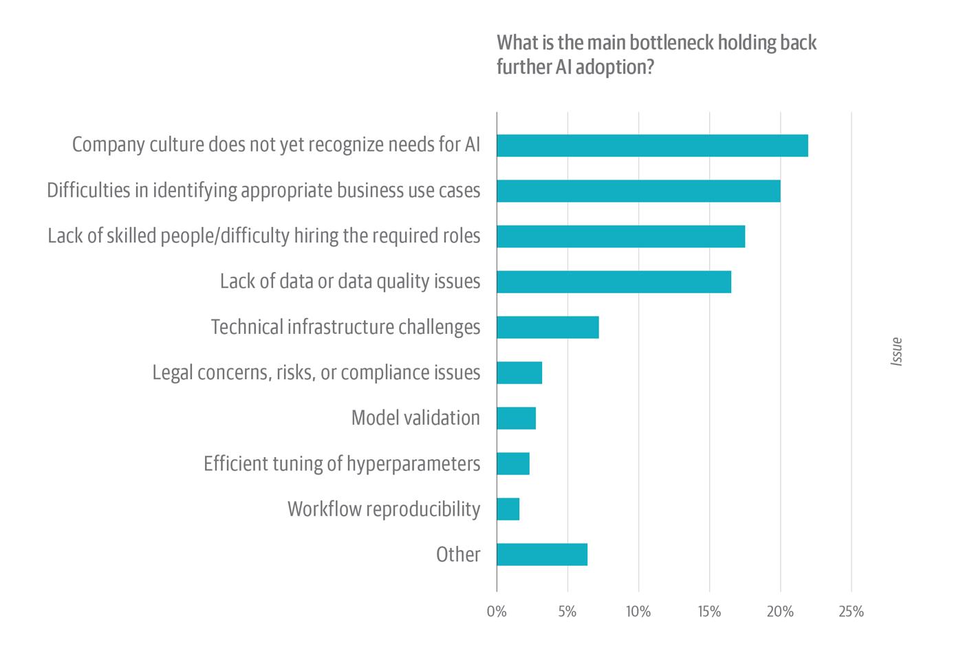 AI应用现状,AI/ML技能短缺