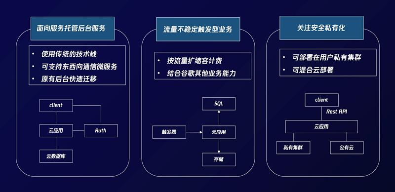 """腾讯云推出""""云应用"""",全托管式容器计算平台"""