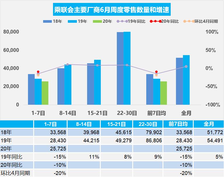 2020年6月第一周乘用车市场日均零售2.57万辆,同比增速下降10%