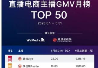 《直播电商主播GMV5月榜单top50》公布:薇娅李佳琦包揽冠亚军