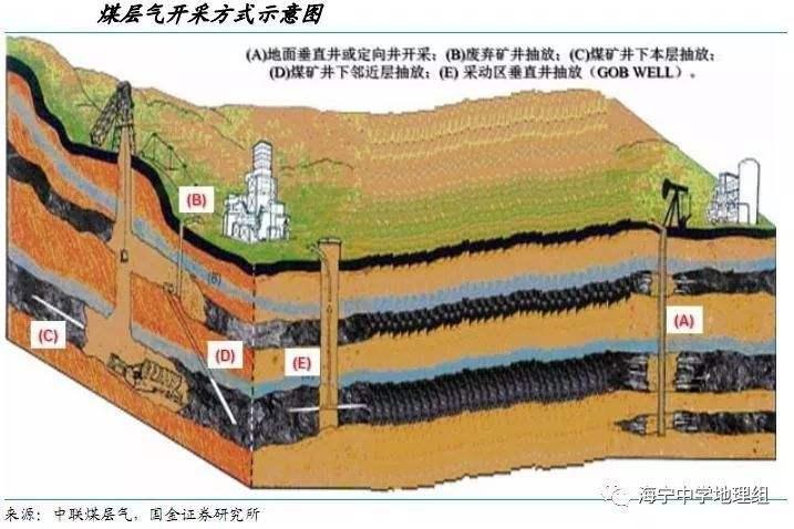 《山西省煤层气勘查开采管理办法》解读