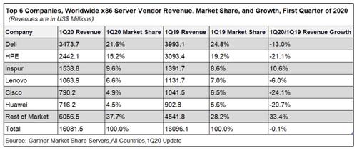 服务器市场:浪潮厂商销售额同比增长10.6%,全球唯一两位数增长