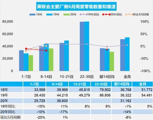 2020年6月第二周乘用车日均零售3.66万辆,同比增速下降17%