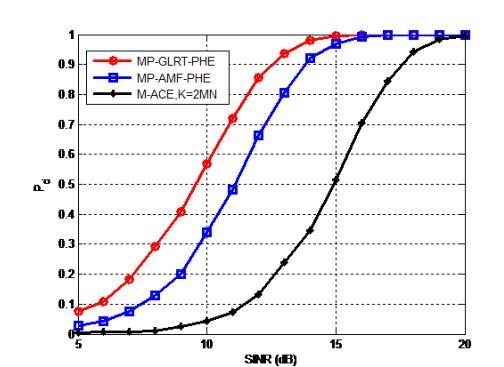 空时自适应检测技术应用难题与研究进展