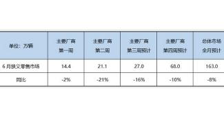 乘联会预计2020年6月份乘用车零售销量达163万辆,同比下降8%左右