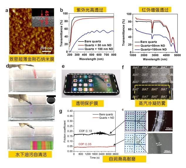 唐永炳团队制备出45nm厚度的高致密金刚石纳米膜,水下透光率高达98%