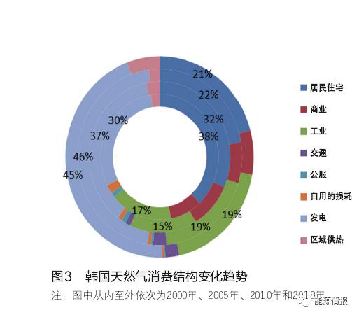 韩国天然气产业启示,获取海外天然气资源,避免无序竞争