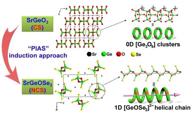 利用合理的化学取代策略设计合成IR-NLO晶体材料