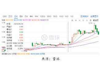 国美与京东1亿美元可转债交易已完成,股价累计涨幅近42%