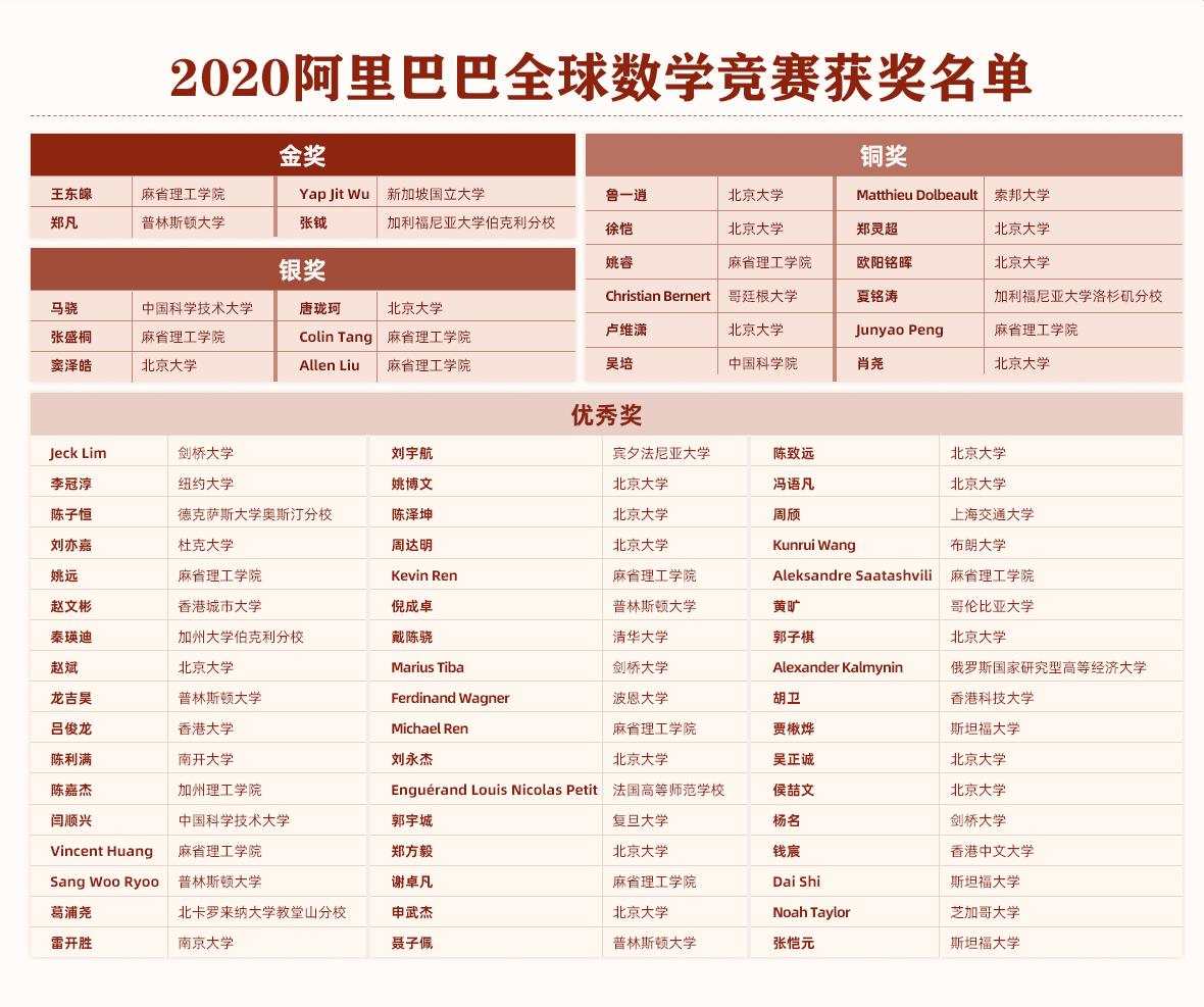 2020阿里巴巴全球数学竞赛获奖名单,8个国家73位选手获奖
