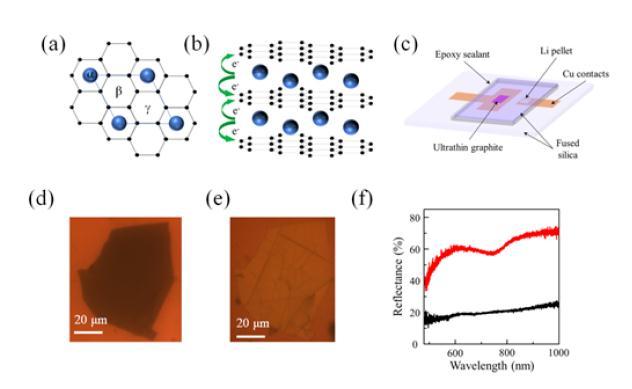 锂石墨烯插层材料:可作为一种全新的可调光学倍频材料