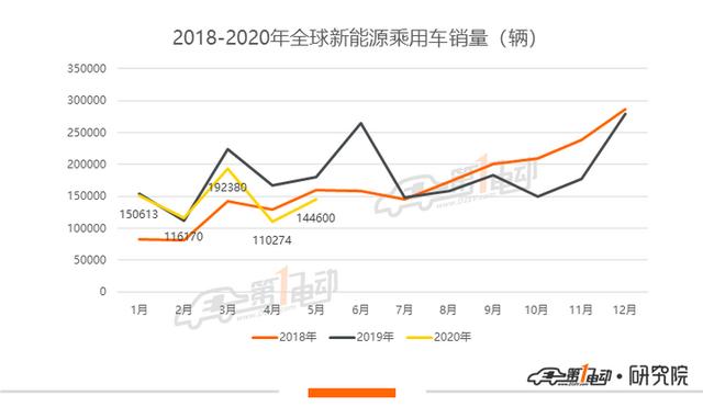 2020年5月全球新能源乘用车销量排行榜:特斯拉Model 3居首