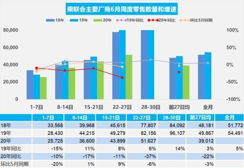 2020年6月第四周乘用车市场日均零售5.16万辆,同比增速下降37%