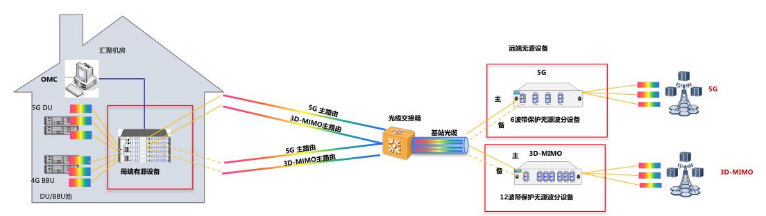 杭州移动和迅特通信携手开通首个基于半有源的5G前传商用网络