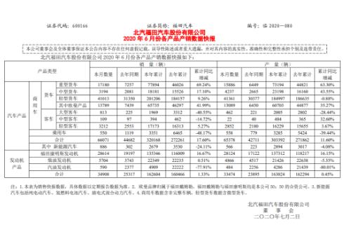 福田汽车2020年1-6月汽车累计销量为320168辆,同比上涨17.60%