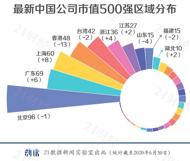 2020最新中国上市公司市值500强榜单
