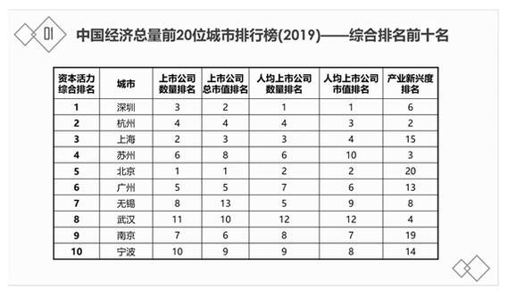 中国城市资本活力指数排行:深圳、杭州、上海、苏州、北京、广州