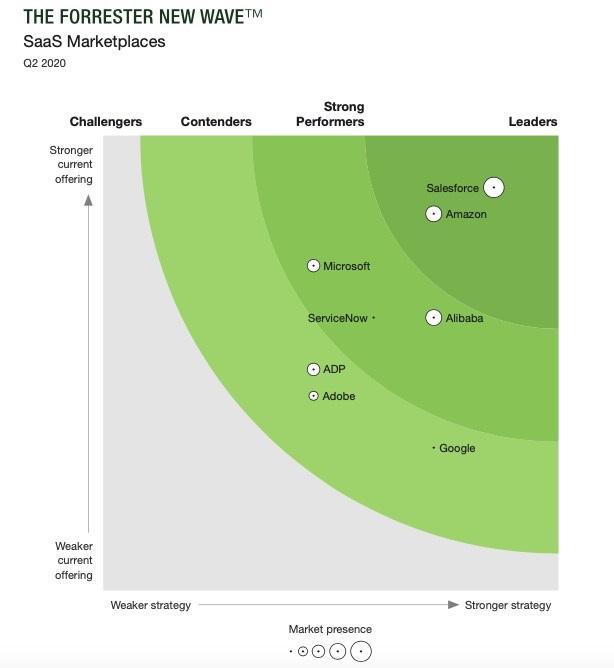 全球SaaS云市场最新分析报告:阿里云位居全球前三