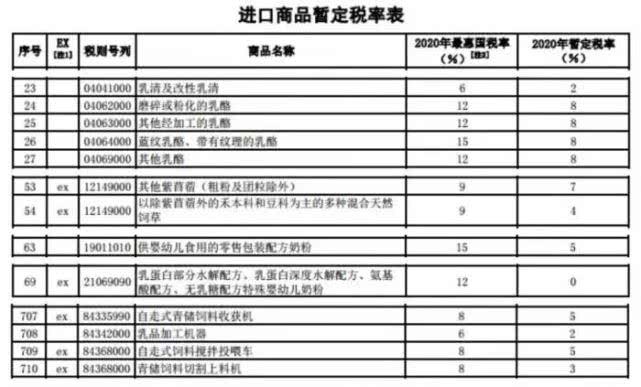 2020海关税率表:化妆品、奶粉,手表海关税率查询结果