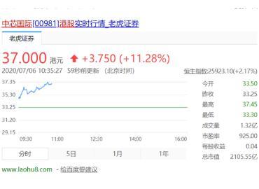 中国内地最大晶圆代工厂股价大涨,超11%