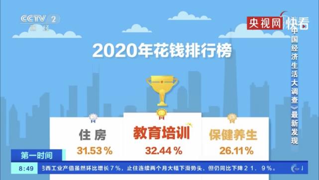 2020年中国人花钱排行榜:教育培训、住房、保健养生据前三