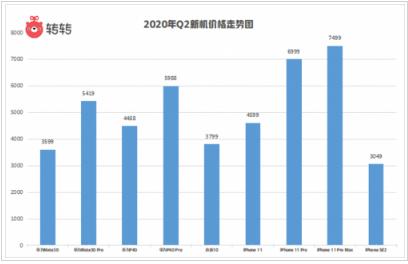 转转《2020年第二季度手机行情报告》:5G手机价格已低破1500元