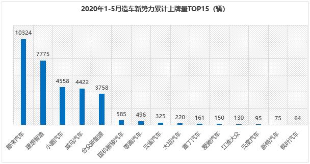 ?中国造车新势力2020年前5月销量排行:仅5家累计销量过千